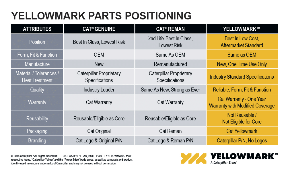 yellowmark parts vs cat parts